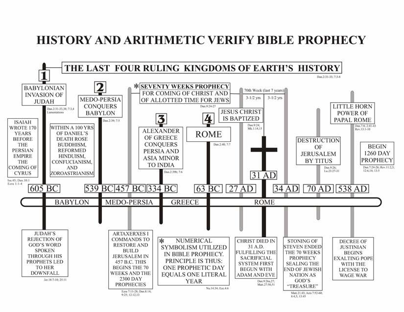 Timeline Charts